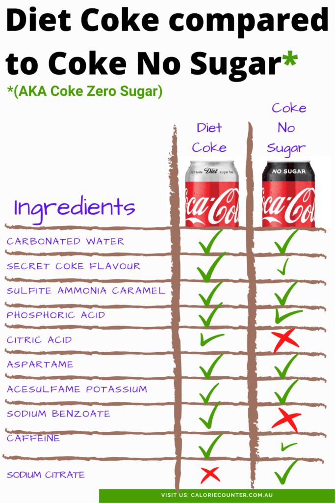 Coke No Sugar compared to Diet Coke Zero Sugar