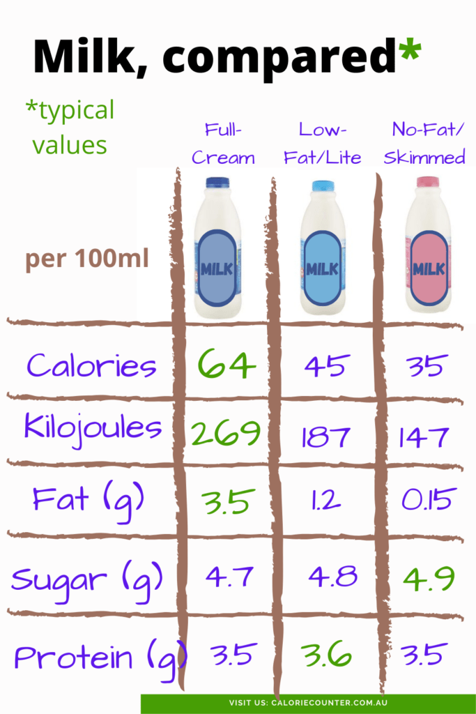 milk nutrition comparison