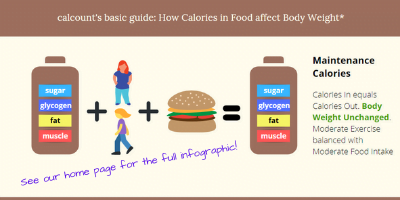 Lose Weight with a 1500 Calorie Diet