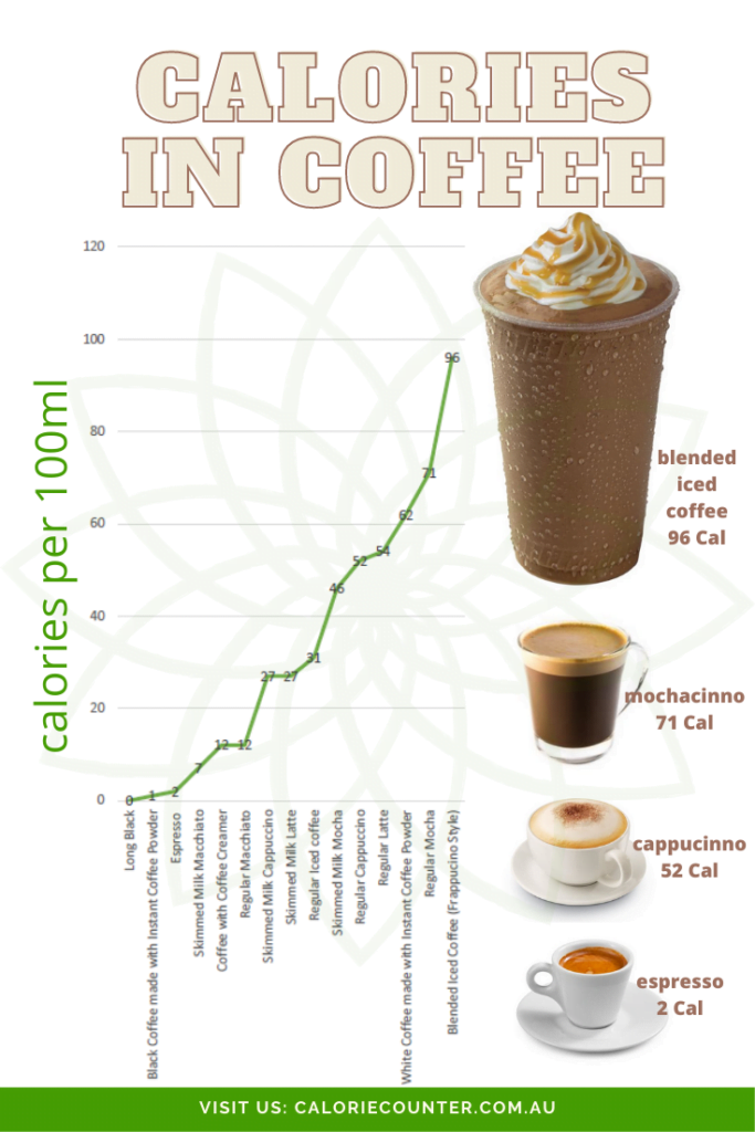comparison of calories in coffee