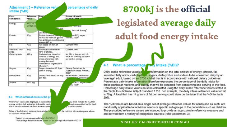 8700kJ Australia average daily intake