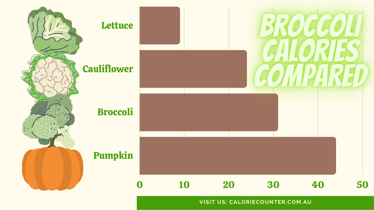 Calories in a Head of Broccoli