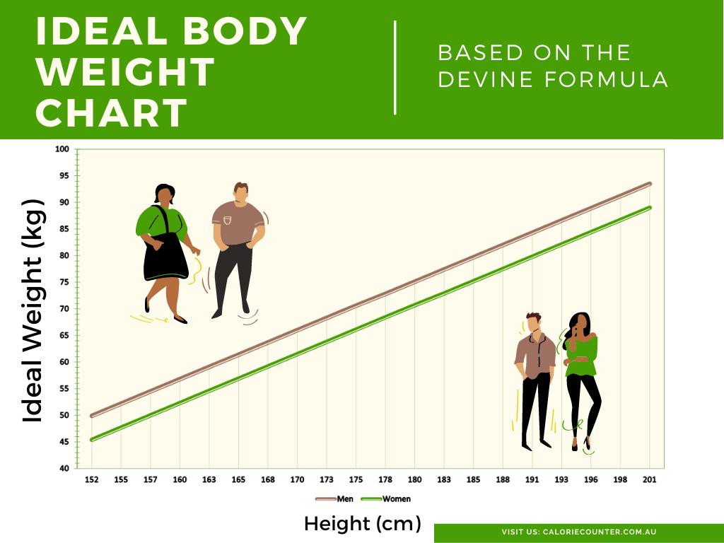 Ideal Body Weight Chart