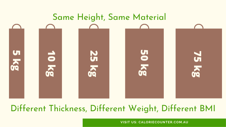 Different Weights Same Height is BMI