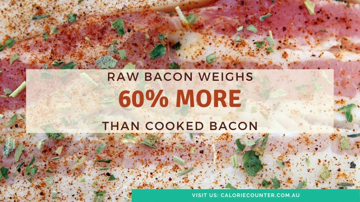 Raw bacon is 60% heavier